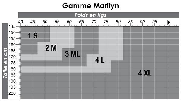 Gamme Marilyn