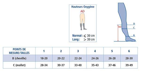 Tableau taillage et prise de mesure Jobst oxygene